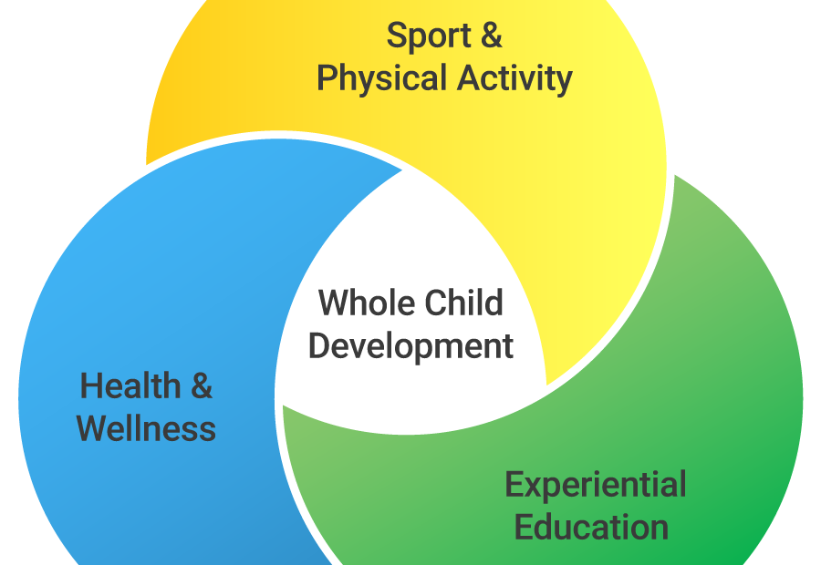 Whole Child Development